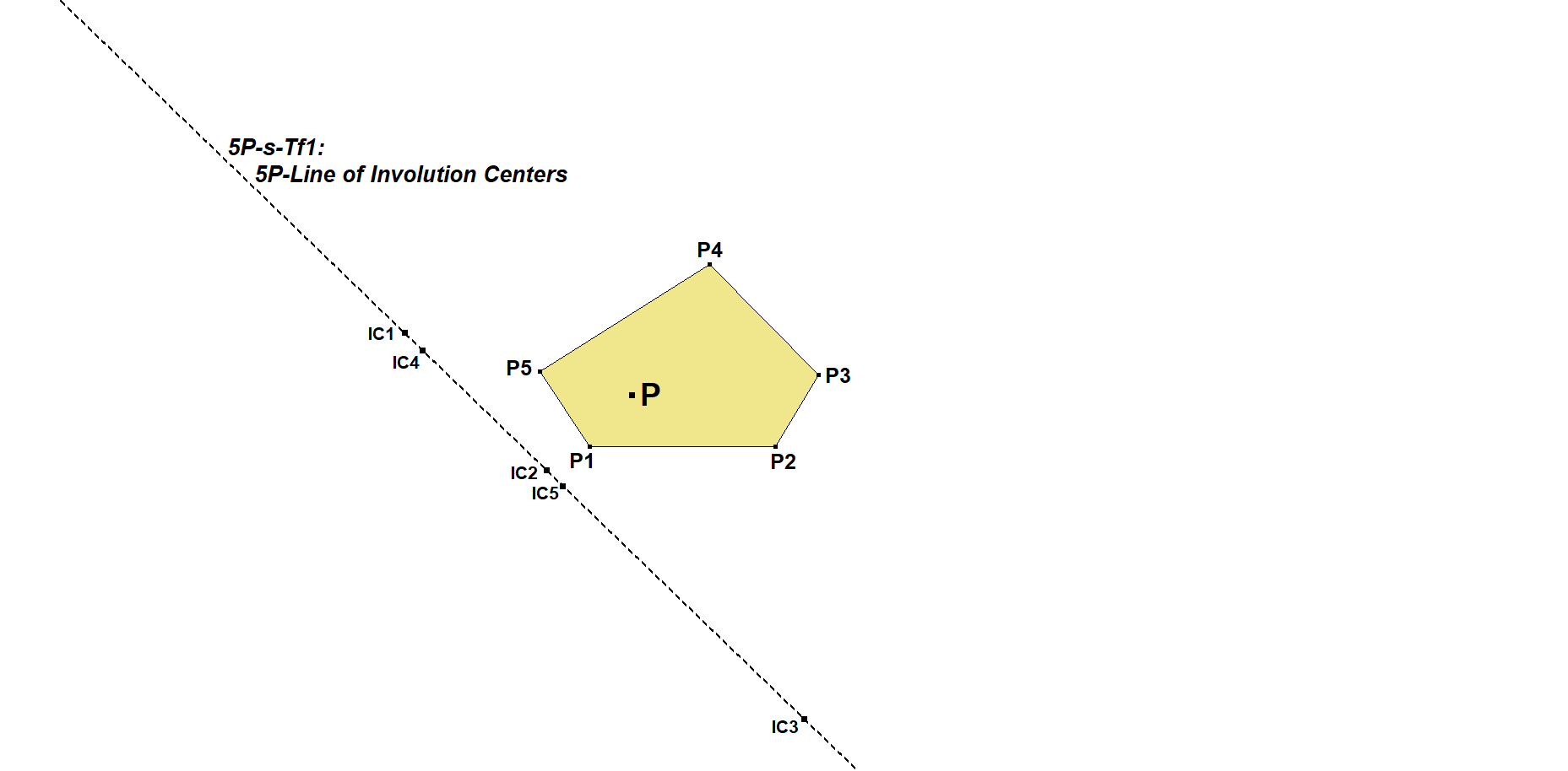 5P s Tf1 Line of Involution Centers 01