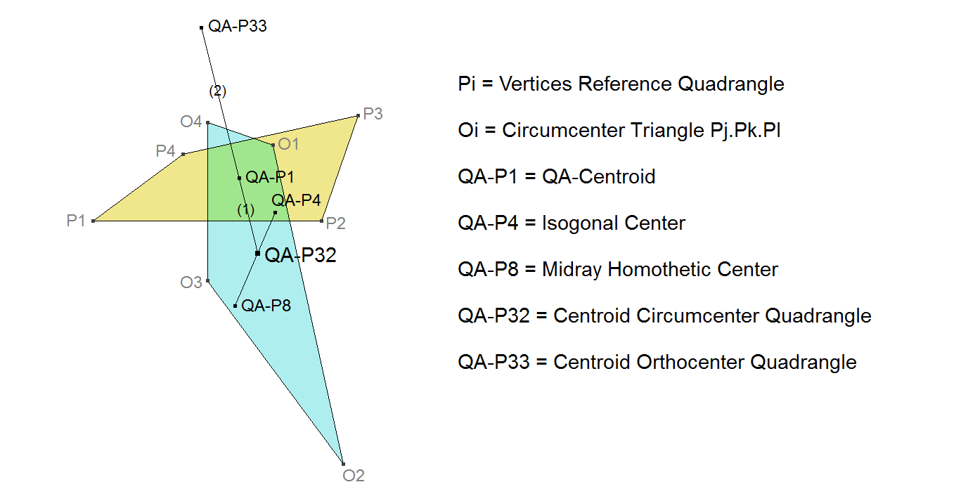 QA-P32 Centroid Circumcenter Quadrangle
