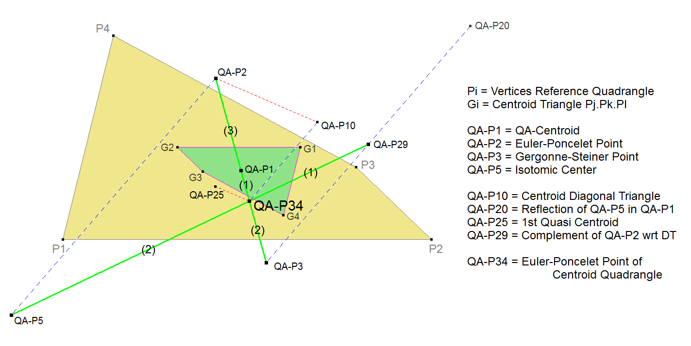 QA-P34 Euler-Poncelet-Pt Centroid Quadrangle