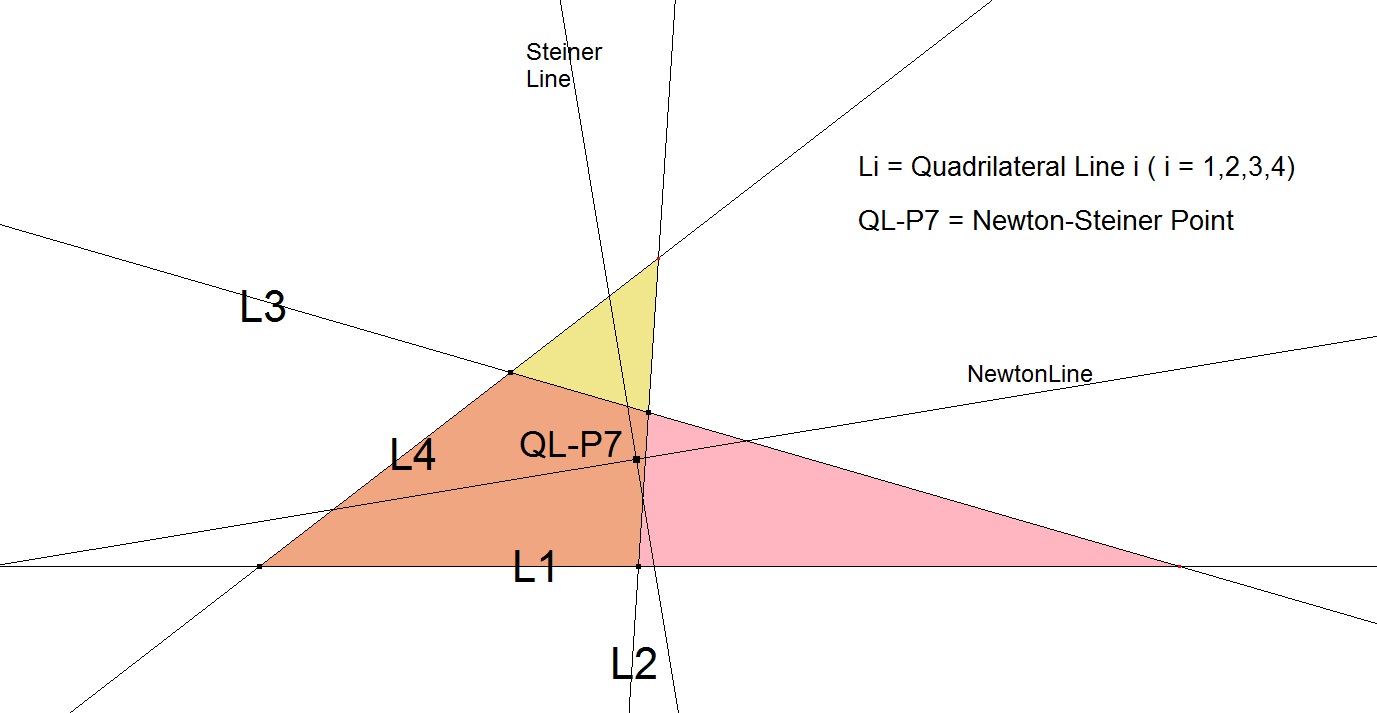 QL-P7-Newton-Steiner Point-00