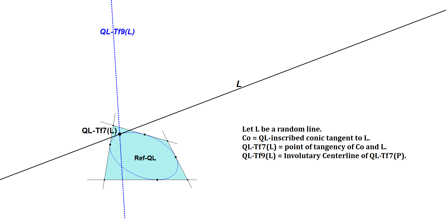 QL Tf9 Involutary Centerline of the 5th Line point of tangency